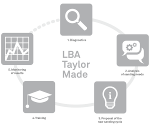 Taylor_Made_LBA_img_cycle_eng